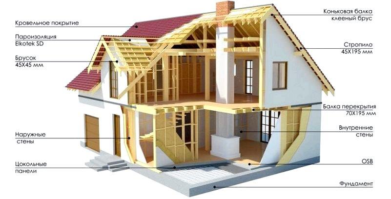 Як швидко і недорого побудувати будинок своїми руками