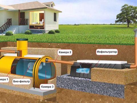 Как выбрать автономную канализацию?